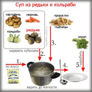 Схема приготовления супа